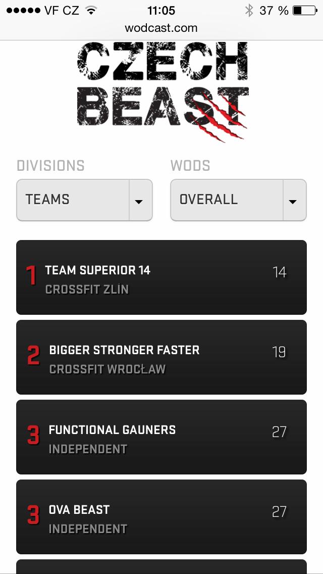 czech beast 2015 1. place superior 14 team